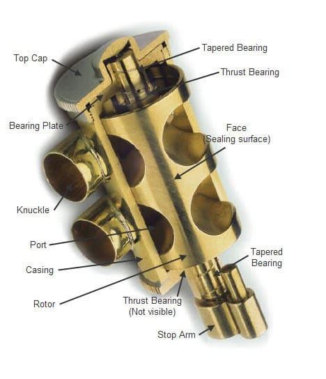rotary valves